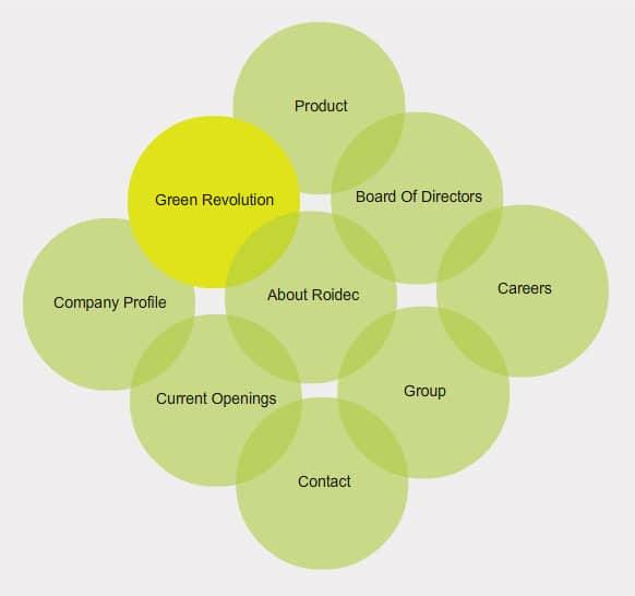 L'entreprise Roidec India Chemicals