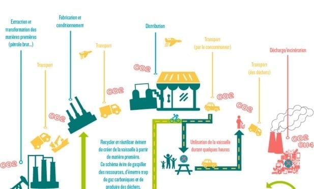 Impacts climatiques du tout-jetable VS le réutilisable